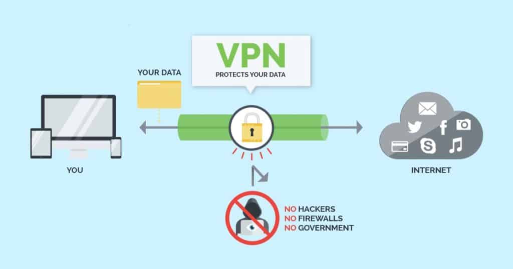 VPN for Anonymous browsing